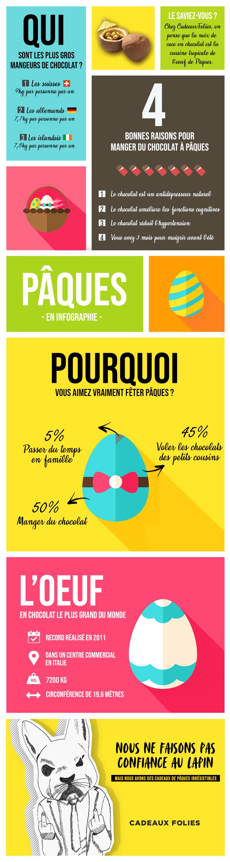 Infographie de Pâques