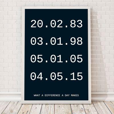 Wichtige Daten Poster